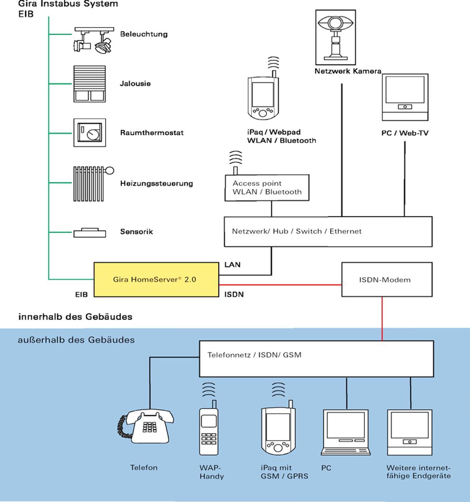 EIB System