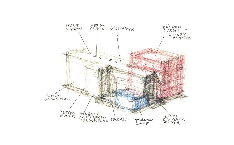 Das dreiteilige Ensemble setzt sich aus dem Altbau der ehemaligen Opernwerkstätten, dem Bühnenturm und der gläsernen Schachtel des Theatercafés zusammen. Skizze: Manfred Ortner / O&O Baukunst.