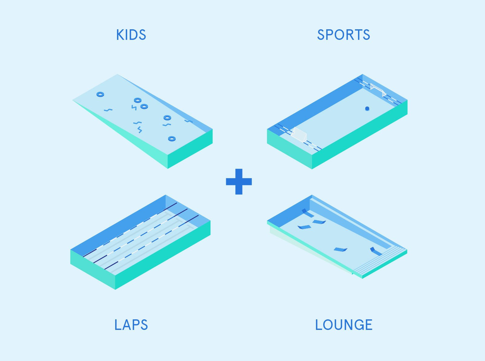 Diagramm: PlayLab, Courtesy of Friends of + POOL