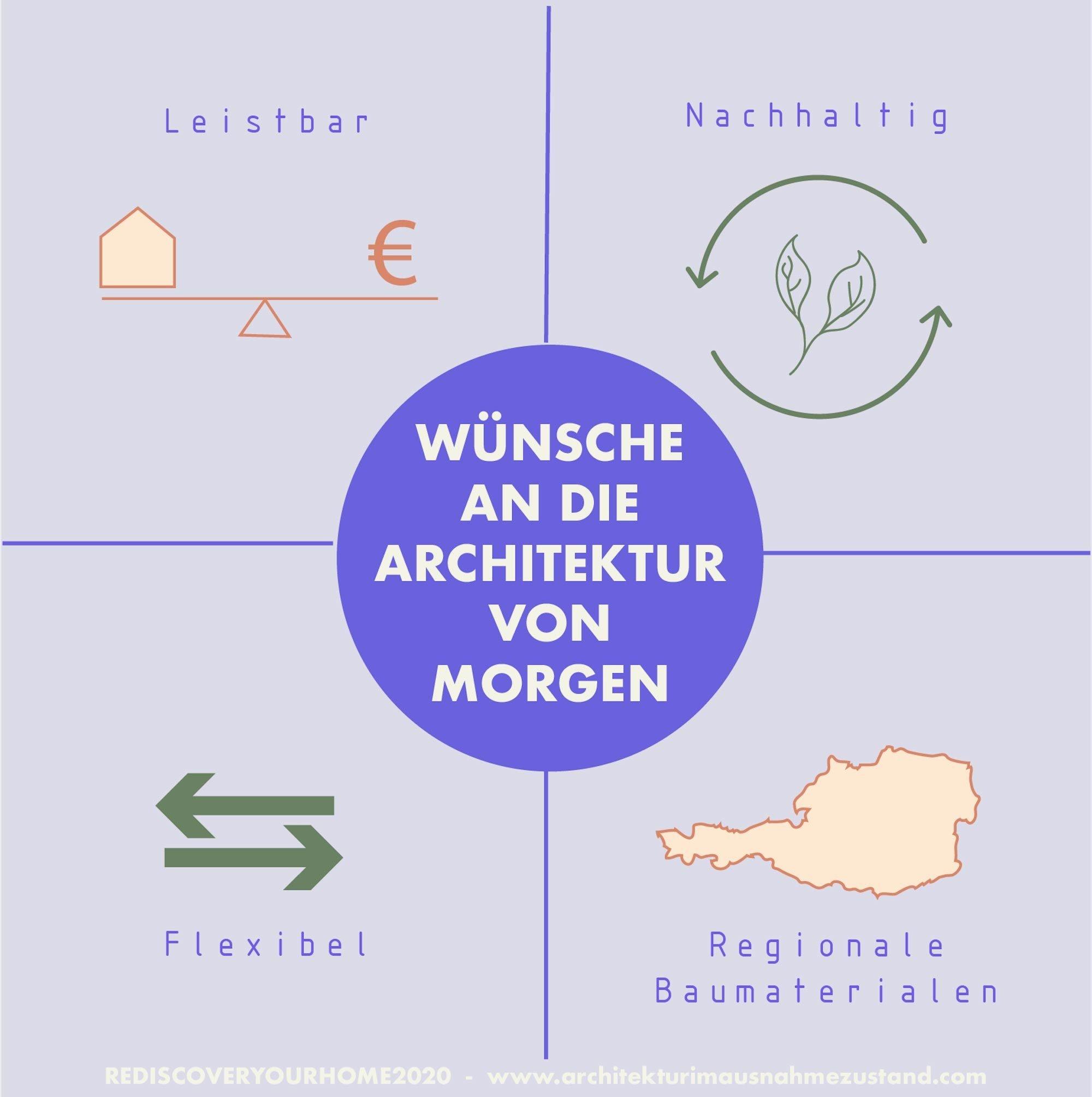 Wünsche an die Architektur von Morgen. Ergebnis aus der Umfrage Rediscover your home 2020, durchgeführt April und Mai 2020, ©architekturimausnahmezustand